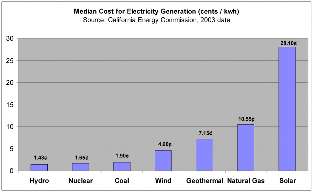 Cost to produce electricity