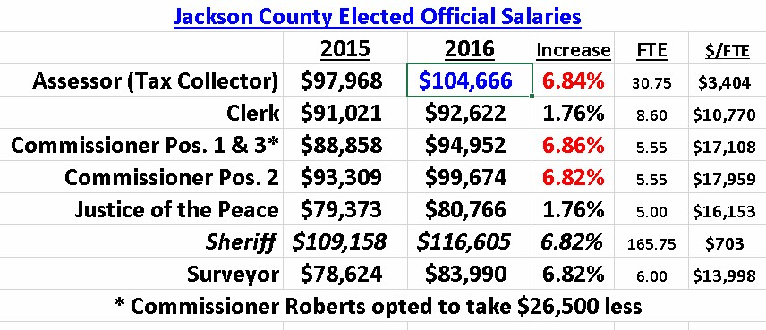 elected-officials-salaries