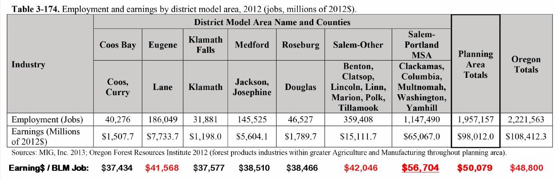 blm-earnings-per-job