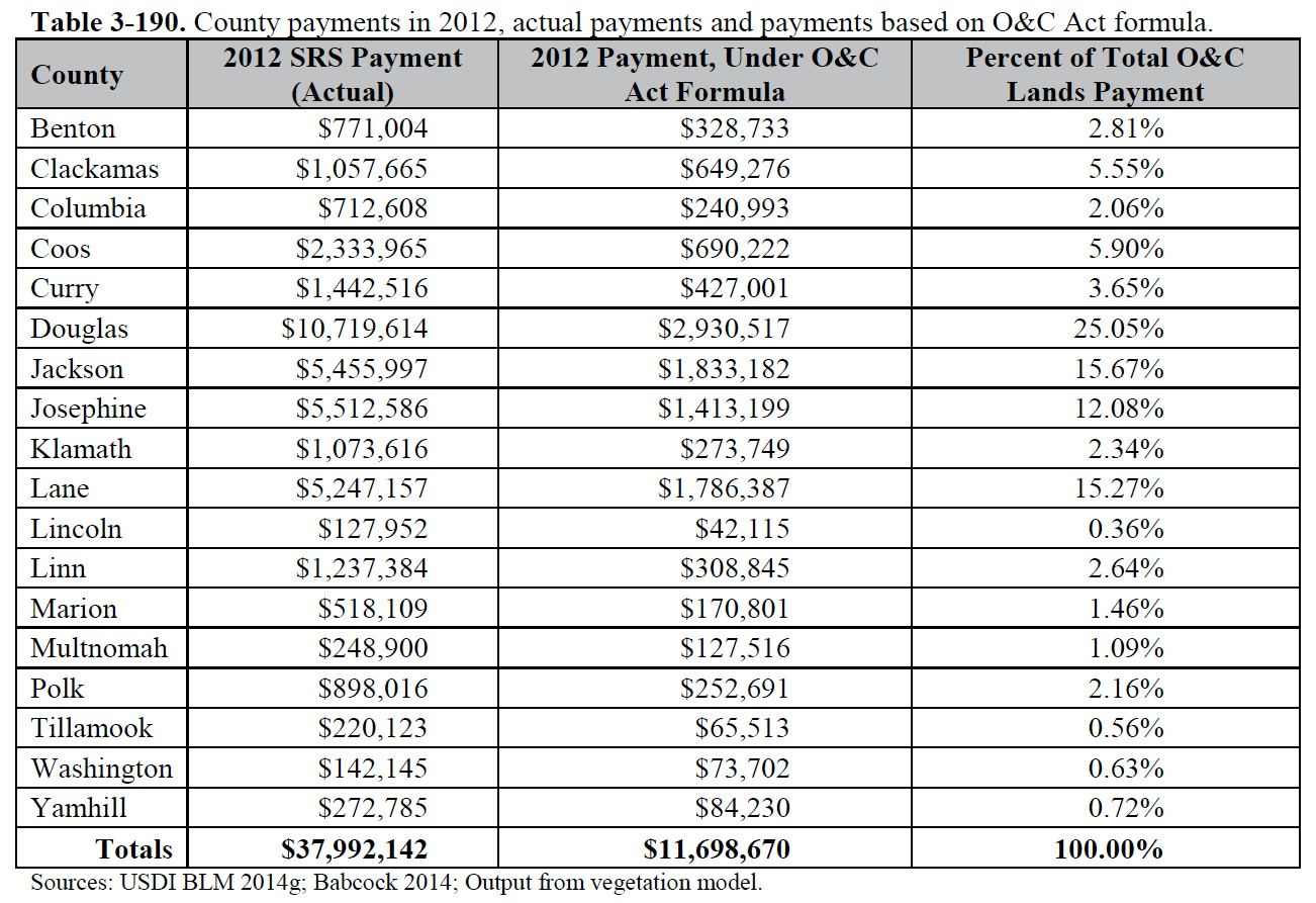 srs-county-payments